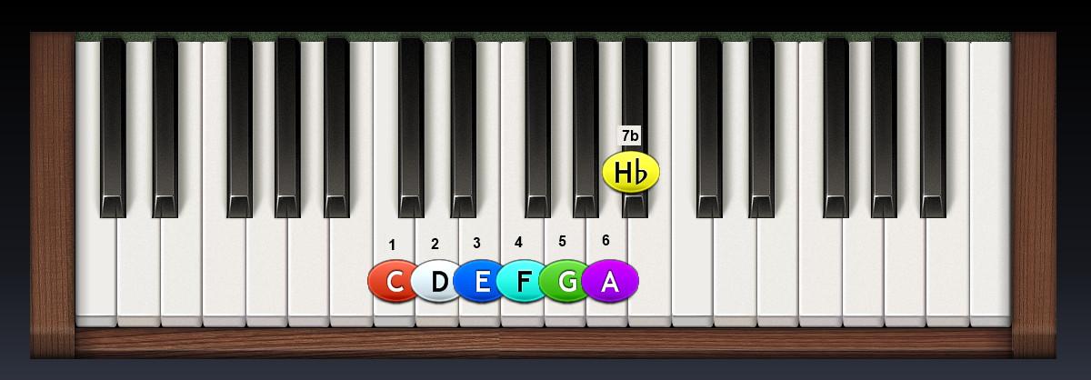 piano-C_mixolydicka