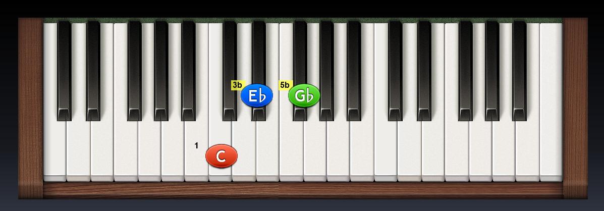 piano_Cmi5b základný tvar