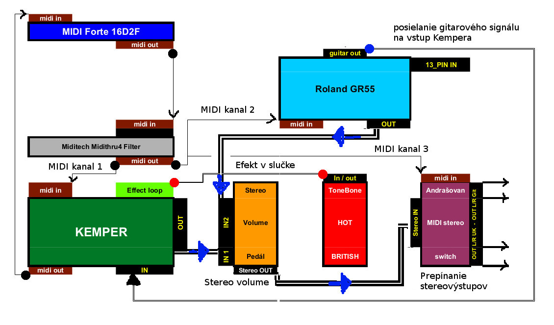 http://mojagitara.com/wp-content/uploads/2020/09/schema-zapojenia-pedalboard-midi-audio.jpg