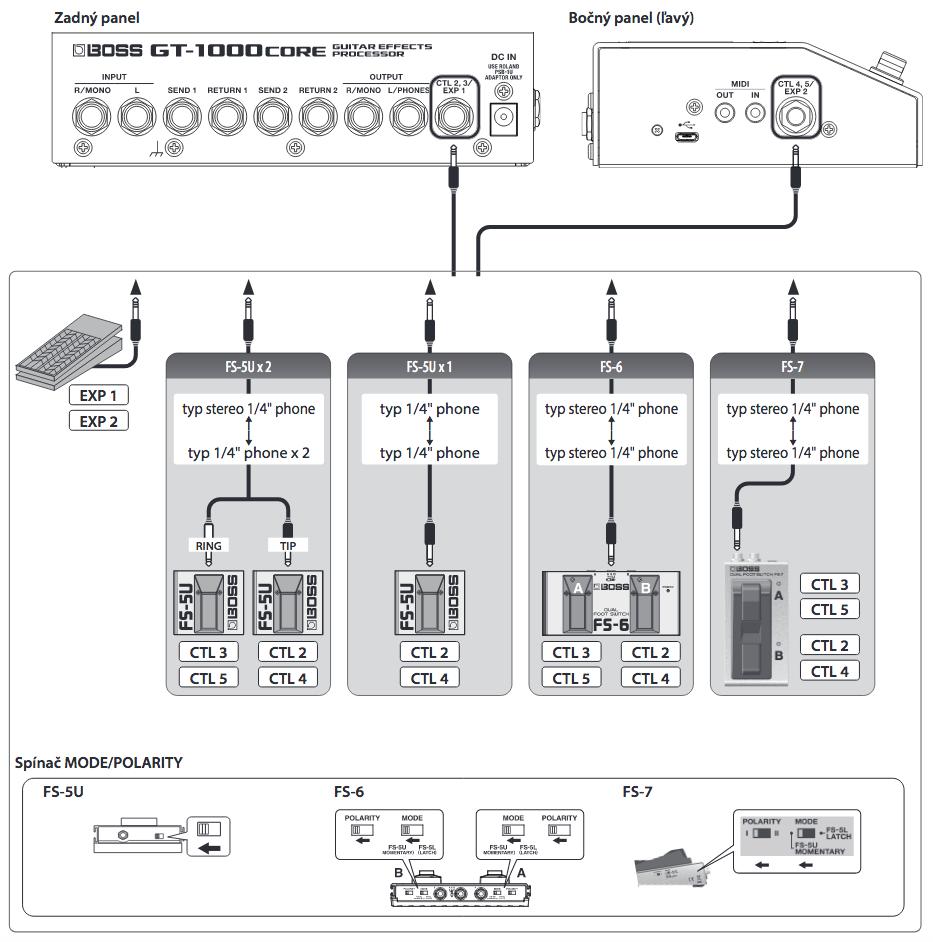 Pripojenie externých ovládčov