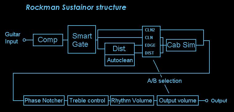 Rockman Sustainor schéma