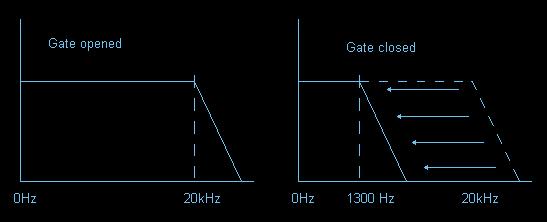 Rockman - Smart Gate